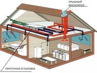 Проект вентиляции загородного дома